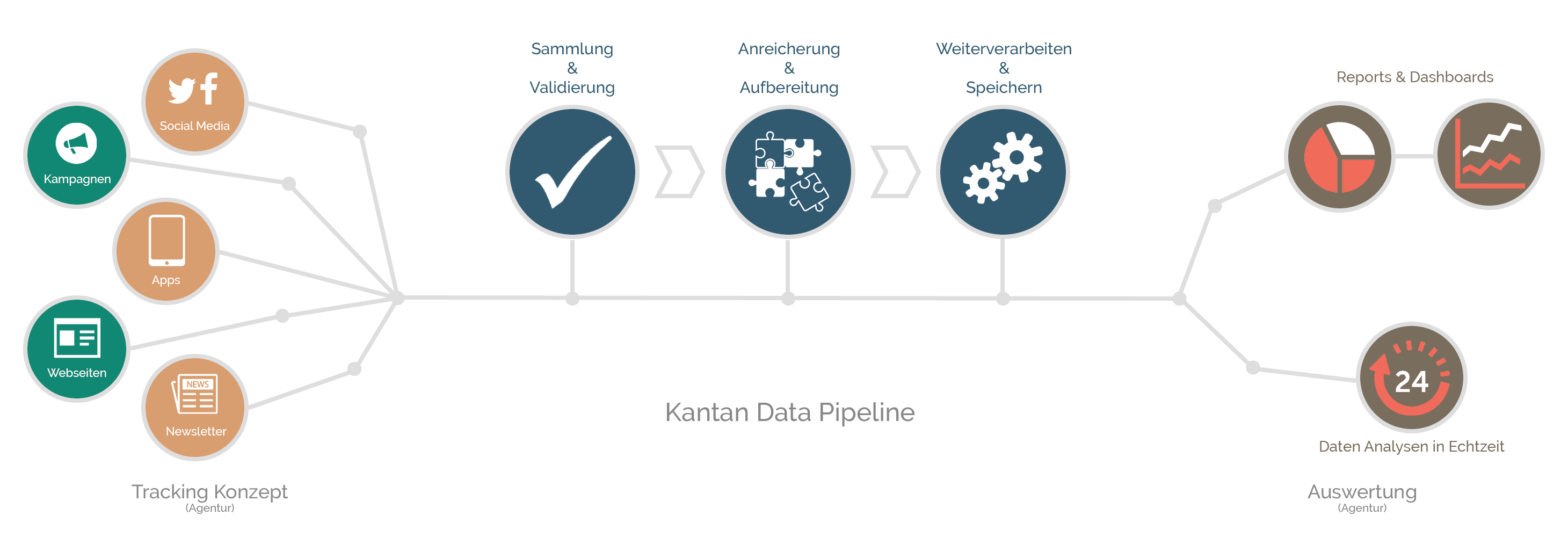 Web Analytics - Kantan Solutions